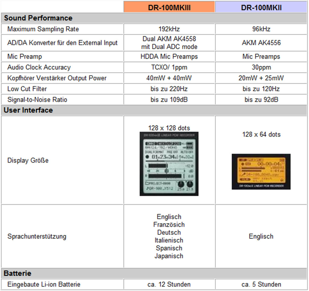 Tascam DR-100 MK3 vs. Tascam DR-100 MK2 - Vergleich
